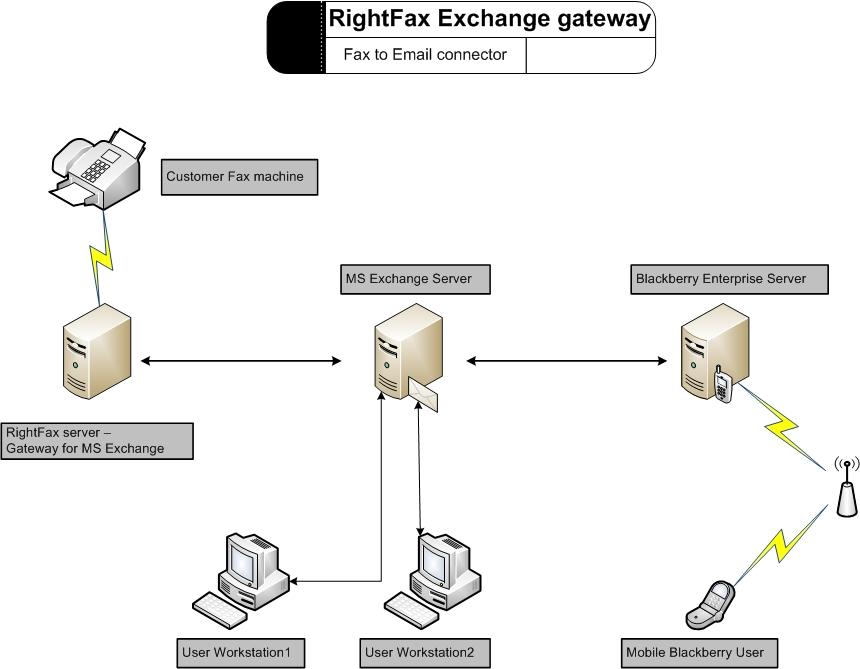 outlook 2000 exchange server  2007